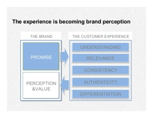 Experience is brand perception
